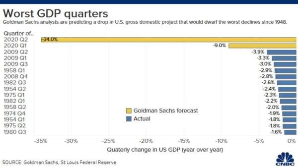美國過去最糟的 GDP 表現 (圖表取自 CNBC)