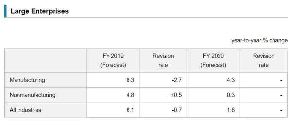 大型企業 2020 年度投資預測 (圖片來源:日本央行)