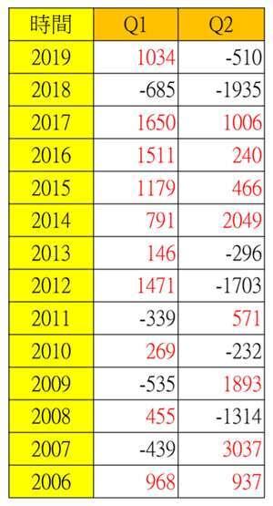 附表:自2006年以來Q1與Q2外資買賣台股上市金額分析,單位:億元