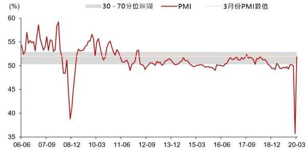 (資料來源: wind) 分位區間為 2005 年 PMI 統計以來的資料計算