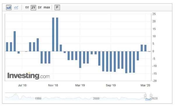 南韓出口數據(圖表取自investing.com)