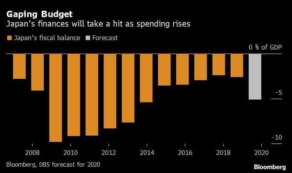 日本財政赤字占 GDP 比重 圖片:Bloomberg