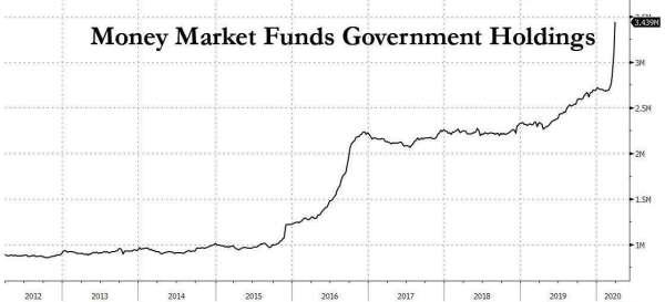 貨幣市場基金持有資產大增 (圖表取自 Zero Hedge)