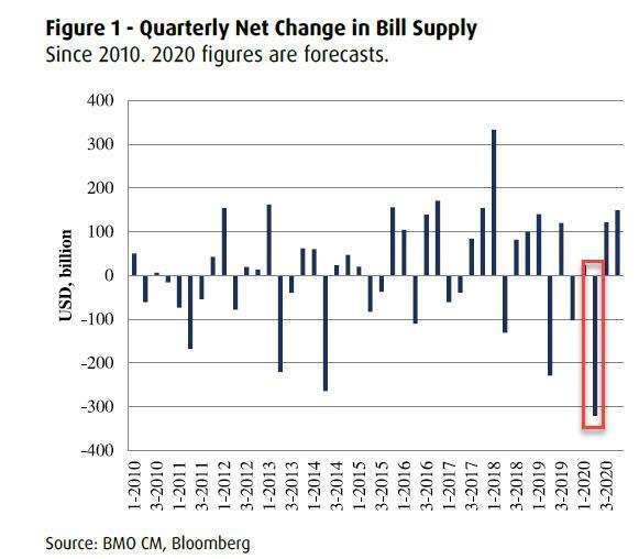 短債供應預期 (圖表取自 Zero Hedge)