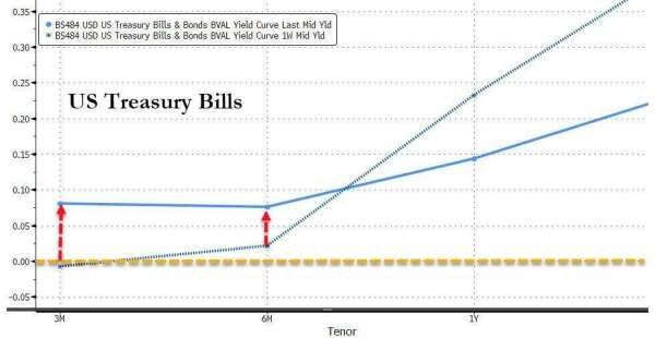 短債殖利率突漲 (圖表取自 Zero Hedge)