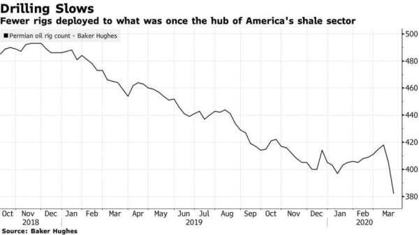 美國頁岩油業的鑽機數量減少。(圖:Bloomberg)