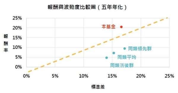 資料來源:MorningStar,「鉅亨買基金」整理,績效以新台幣計算,資料截止 2020/2/29,上表為晨星台灣中小型股的台灣核備可銷售之非法人主級別基金。此資料僅為歷史數據模擬回測,不為未來投資獲利之保證,在不同指數走勢、比重與期間下,可能得到不同數據結果。領先群為同類基金表現落於前四分之一的基金,落後群為同類基金表現落於後四分之一的基金。
