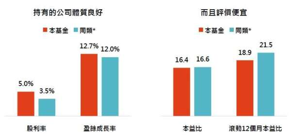 資料來源:MorningStar,「鉅亨買基金」整理,績效以新台幣計算,資料截止 2020/2/20,上表為晨星台灣中小型股的台灣核備可銷售之非法人主級別基金。此資料僅為歷史數據模擬回測,不為未來投資獲利之保證,在不同指數走勢、比重與期間下,可能得到不同數據結果。* 同類指的是同類基金中位數。