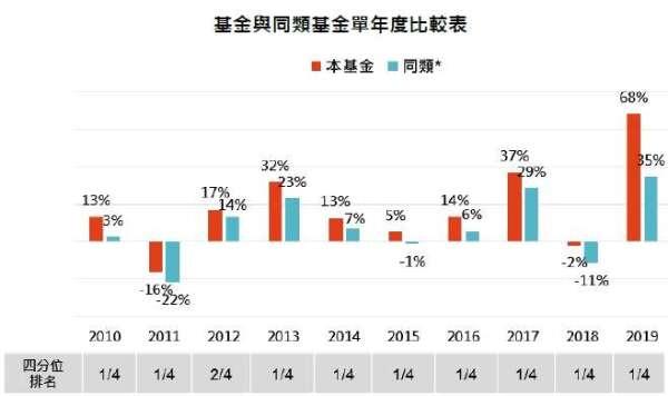資料來源:MorningStar,「鉅亨買基金」整理,績效以新台幣計算,資料截止 2019/12/31,上表為晨星台灣中小型股的台灣核備可銷售之非法人主級別基金。此資料僅為歷史數據模擬回測,不為未來投資獲利之保證,在不同指數走勢、比重與期間下,可能得到不同數據結果。* 同類指的是同類基金中位數。