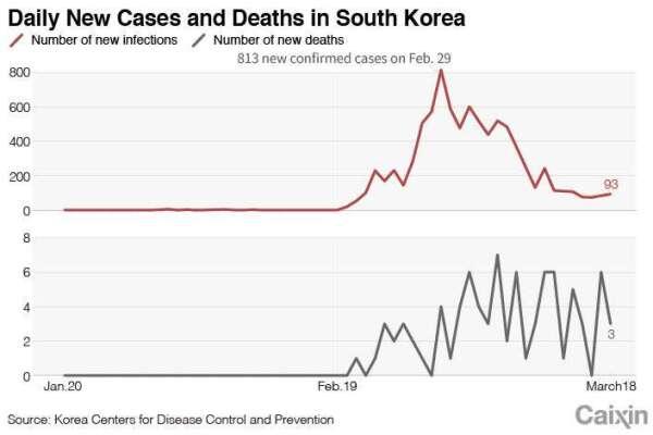 紅:南韓單日新增肺炎確診人數 灰:南韓單日肺炎死亡數 圖片:Caixin