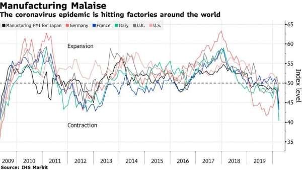 日本及歐美各國製造業 PMI 指數 (圖:Bloomberg)