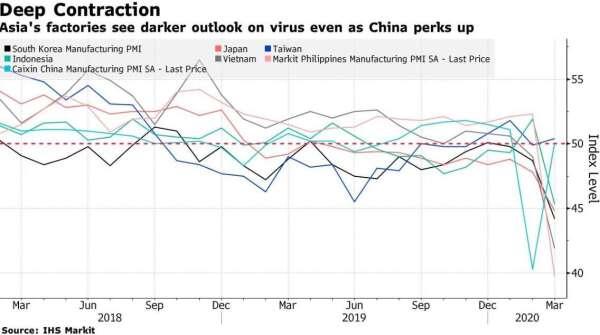 亞洲各國製造業 PMI 指數 (圖:Bloomberg)