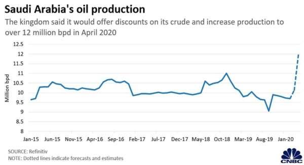 沙國石油生產量 (圖:CNBC)