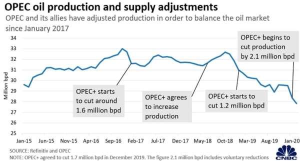 OPEC 石油生產及供給調整 (圖:CNBC)
