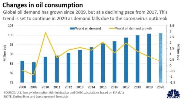 全球石油需求量 (圖:CNBC)