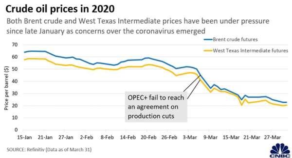 國價油價於 2020 年持續下滑 (圖:CNBC)