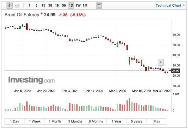 布蘭特原油價格日線走勢 (圖:Investing.com)