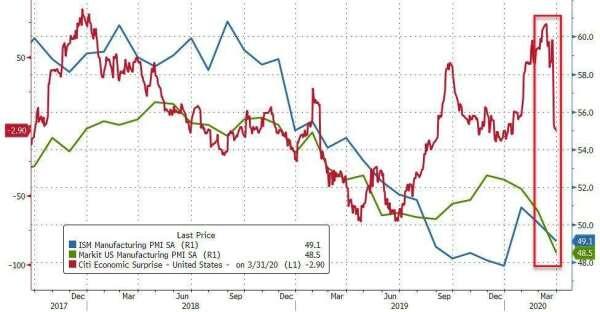 藍:ISM 製造業 PMI 綠:美國 Markit 製造業 PMI 紅:花旗美國經濟驚奇指數 圖片:Zerohedge