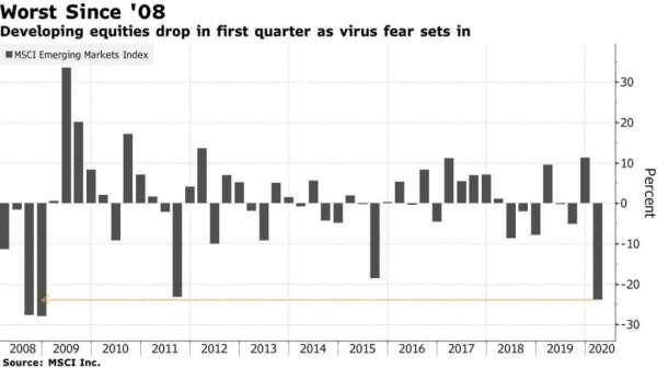 MSCI 新興市場指數漲跌幅 (圖:Bloomberg)