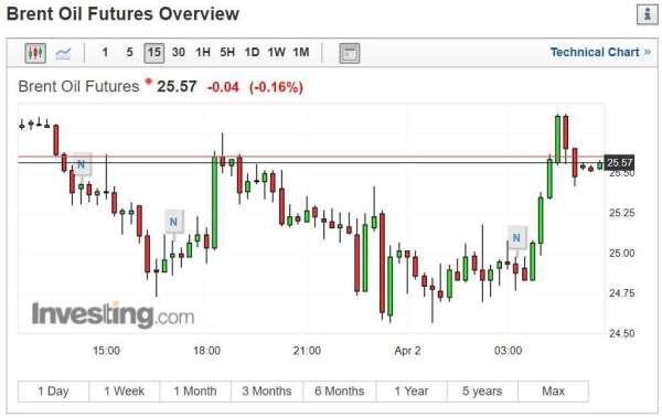 布蘭特原油期貨(圖片:INVESTING)