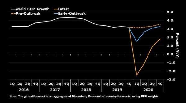 經濟學家對全球 GDP 增長率的預估 (圖:Bloomberg)