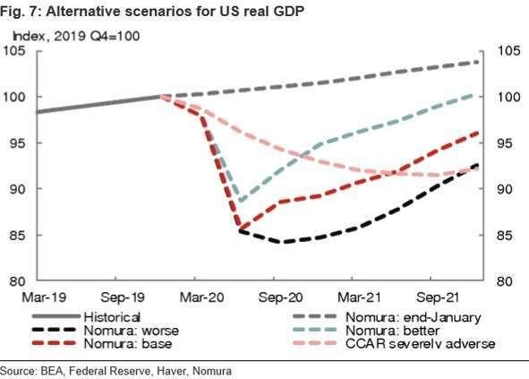 各機構對於美國 GDP 的預估值 (圖:Bloomberg)