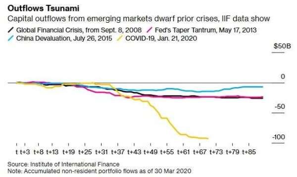 外資流出新興市場規模 (圖:Bloomberg)
