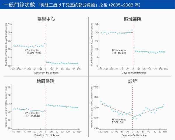 由於三歲以下兒童免除部分負擔,三歲前到「醫學中心」與「區域醫院」看診的次數,比三歲後高出許多。 資料來源│Patient Cost-Sharing and Health Care Utilization in Early Childhood: Evidence from a Regression Discontinuity Design (with Hsing-Wen Han and Hsien-Ming Lien)
