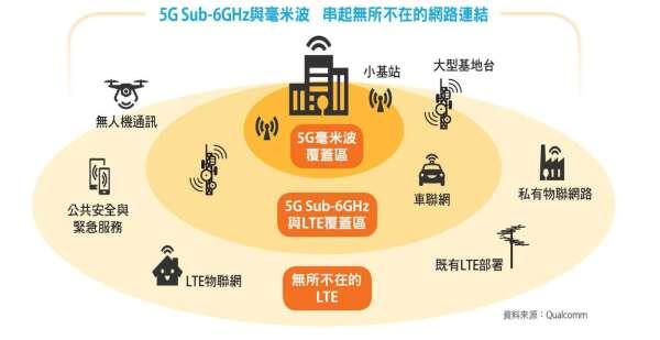 5G Sub-6GHz 與毫米波,串起無所不在的網路連結串起無所不在的網路連結。