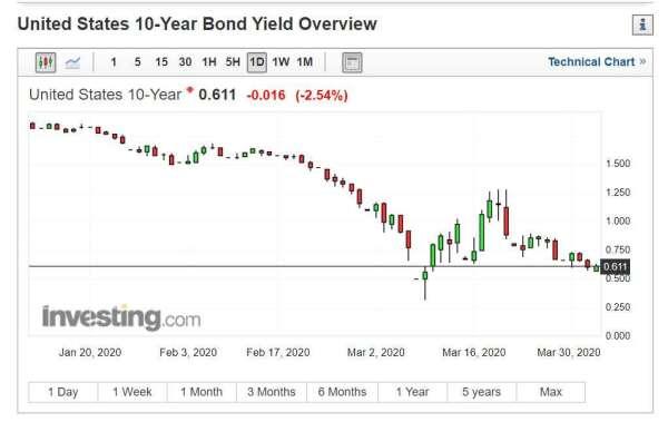 美債 10 年期殖利率 (圖片: INVESTING)