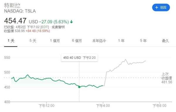 特斯拉股價今年來走勢。(來源: Google)
