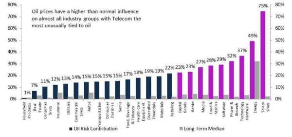 油價波動對各類股表現的影響,最右邊的電信業受油價影響程度異常高。黑色為油價變動之於類股漲跌度,紫色為各類股漲跌幅長期中位數。(資料來源: Bloomberg)