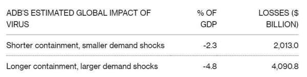 疫情對全球經濟短期與長期影響預期 (圖片: 彭博社)