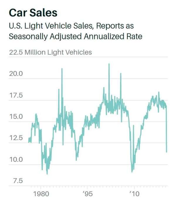 美國汽車銷售走勢 (圖片:barrons)
