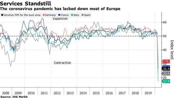 歐元區各國服務業 PMI 指數 (圖:Bloomberg)