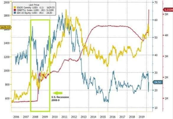聯準會資產負債表與黃金價格相關性 (圖:Seeking Alpha)