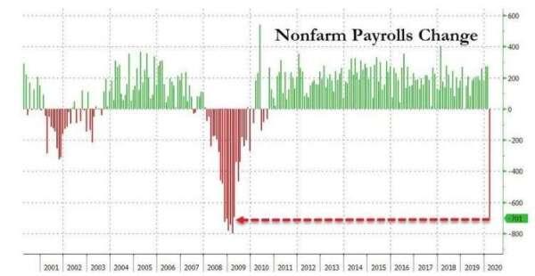 美國新增非農就業人數 (圖:Zero Hedge)