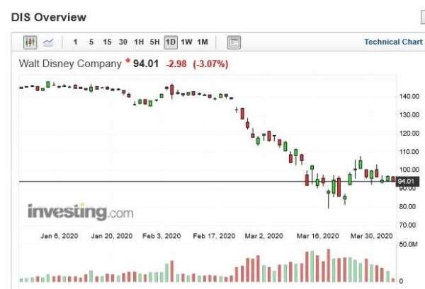 迪士尼股價日 k 線圖 (圖:Investing.com)