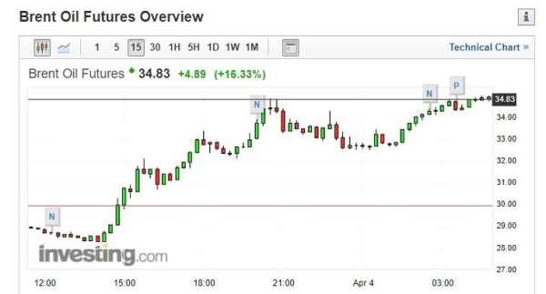 截稿前,Brent 原油期貨走勢圖。(圖片:investing)