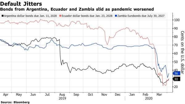 阿根廷 (黑)、厄瓜多 (紅)、尚比亞 (藍) 債券價格走勢,單位為美分。(來源: Bloomberg)
