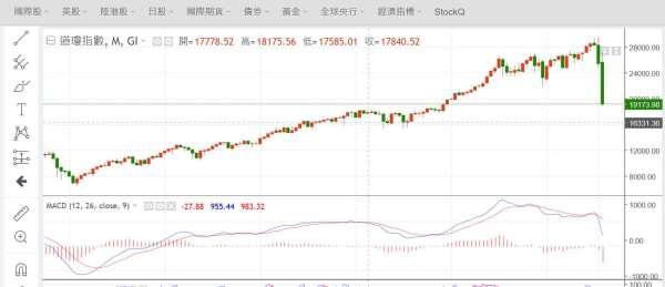 (圖一:美國道瓊工業股價指數,鉅亨網)