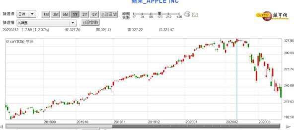 (圖三:台灣股市電子族群所仰賴的 Apple 股價,鉅亨網)