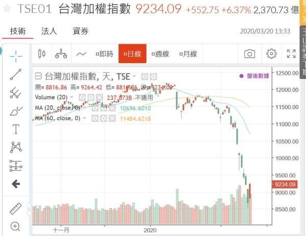 (圖二:台股加權股價指數日線圖,鉅亨網)