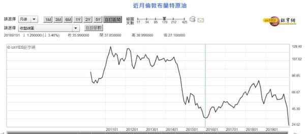 (圖四:北海布侖特原油價格曲線圖,鉅亨網)