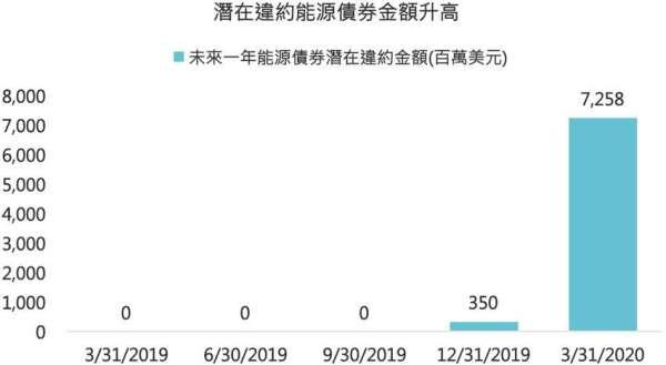 資料來源:Bloomberg,「鉅亨買基金」整理,2020/03/31。