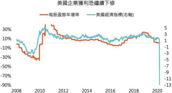 資料來源:Bloomberg,「鉅亨買基金」整理,採標普 500 指數,美國經濟指標為鉅亨買基金 參照聯準會紐約分行編纂的每週經濟指標計算而得,2020/4/4。