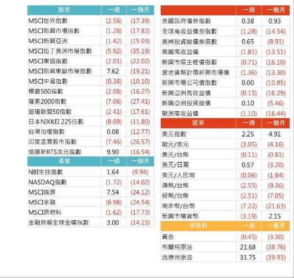 資料來源: Bloomberg, 2020/04/06(圖中顯示數據為週漲跌幅結果,資料截至 2020/04/03)