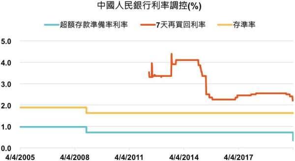 資料來源:左圖,Bloomberg,「鉅亨買基金」整理,2020/04/05。