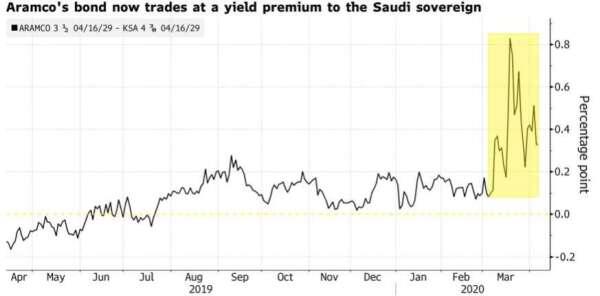 沙烏地阿美公司債殖利率已高於沙國政府公債。(來源:Bloomberg)
