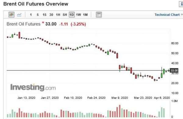 布蘭特原油期貨價格日 k 線圖 (圖:Investing.com)